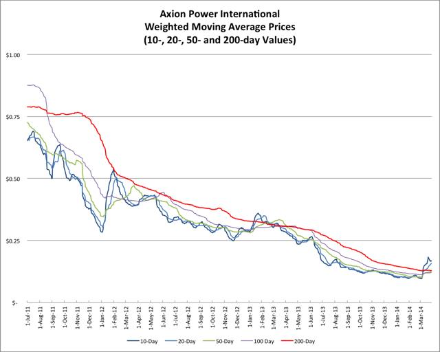 3.29.14 AXPW Price