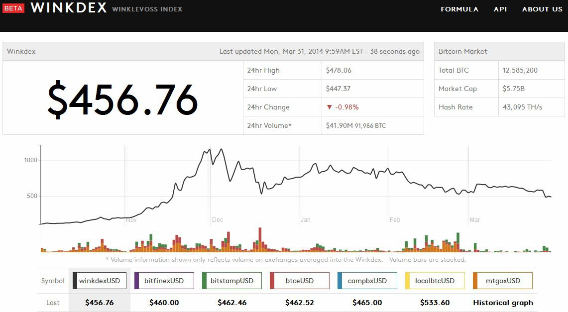 Wpcs international incorporated bitcoins does matched betting work