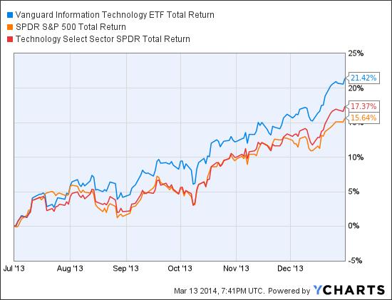 VGT Total Return Price Chart