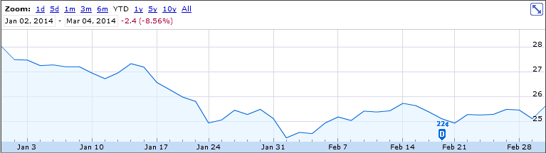 Chart From Google Finance
