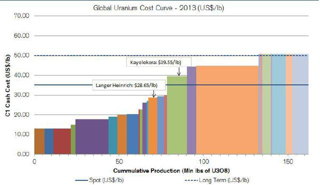 Uranium Plays: Don\'t Overlook The Little Guys | Seeking Alpha