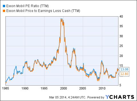 XOM PE Ratio (<a href='https://seekingalpha.com/symbol/TTM' title='Tata Motors Limited'>TTM</a>) Chart