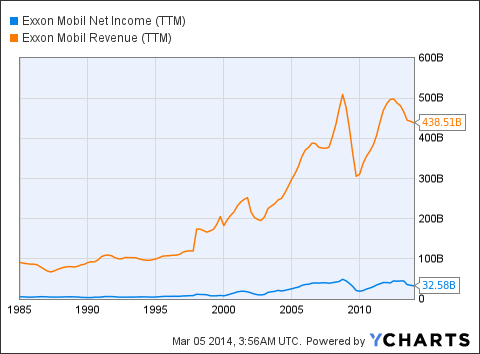 XOM Net Income (NYSE:<a href='https://seekingalpha.com/symbol/TTM' title='Tata Motors Limited'>TTM</a>) Chart