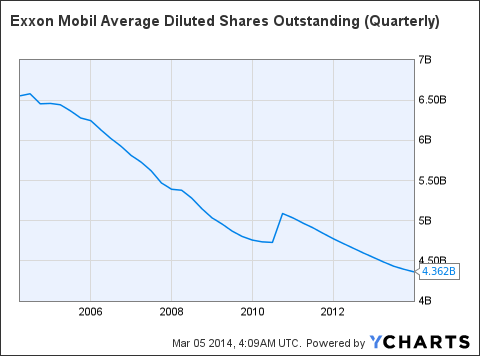 XOM Average Diluted Shares Outstanding (Quarterly) Chart