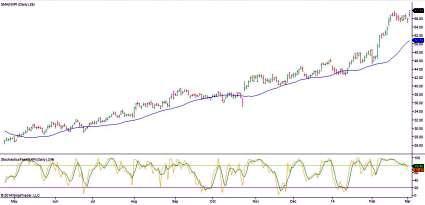 NXP Semiconductors Stock Chart