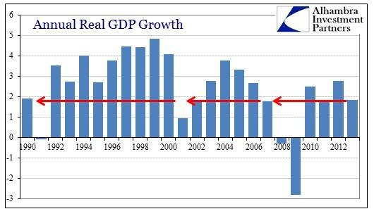 ABOOK Mar 2014 GDP Inv GDP History