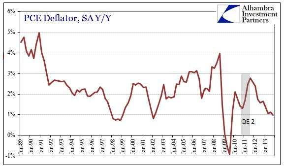 ABOOK Mar 2014 GDP Inv PCE Deflator