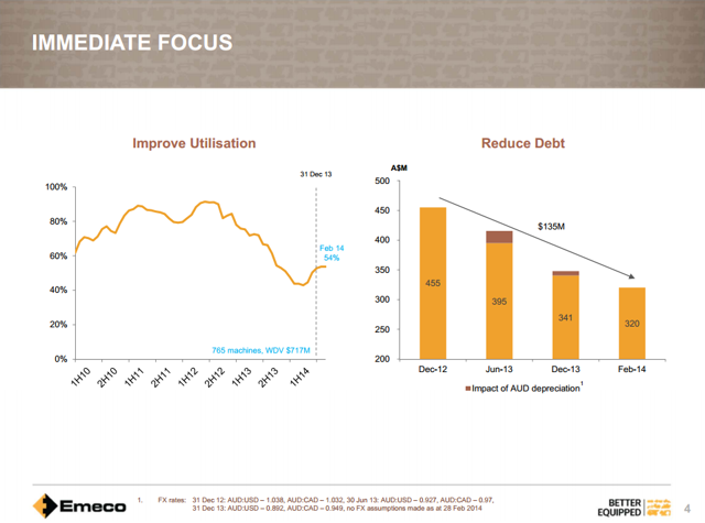 Emeco Holdings utilization and debt level