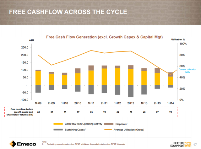 Emeco Holdings historical free cash flow generation