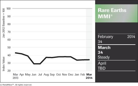 Rare-Earths_Chart_March-2014_FNL