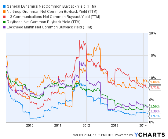 GD Net Common Buyback Yield (<a href='https://seekingalpha.com/symbol/TTM' title='Tata Motors Limited'>TTM</a>) Chart