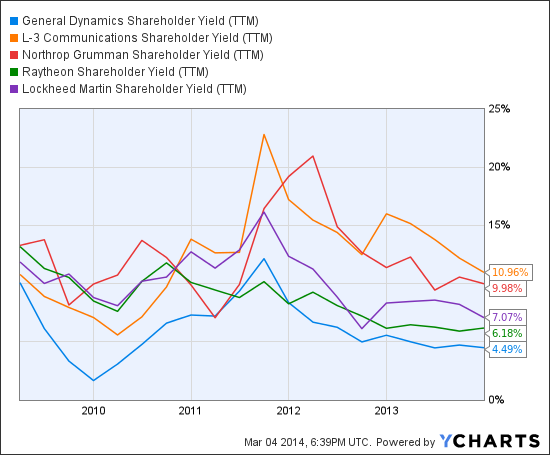 GD Shareholder Yield (<a href='https://seekingalpha.com/symbol/TTM' title='Tata Motors Limited'>TTM</a>) Chart