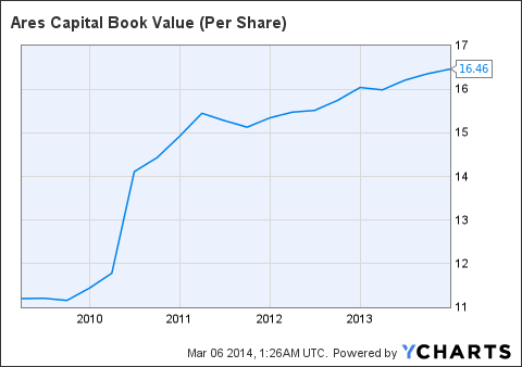 ARCC Book Value (Per Share) Chart