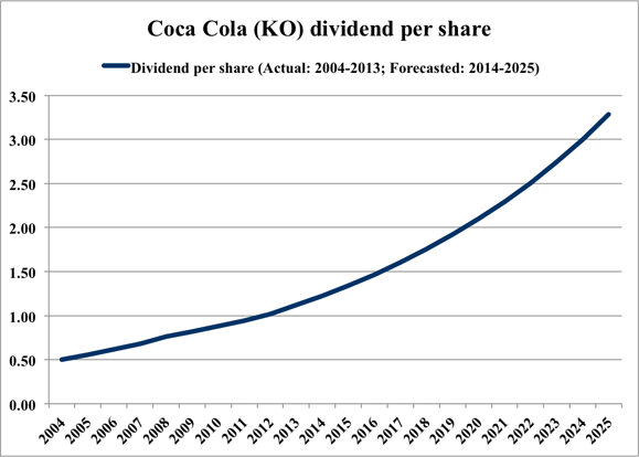 demand of coca cola