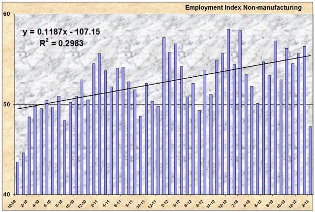 NMI Employment Index Trend