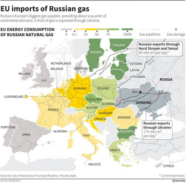 Russian Natural Gas Price History