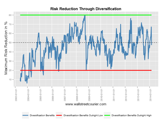Risk Reduction in Percent