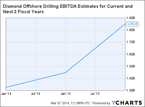 DO EBITDA Estimates for Current and Next 2 Fiscal Years Chart