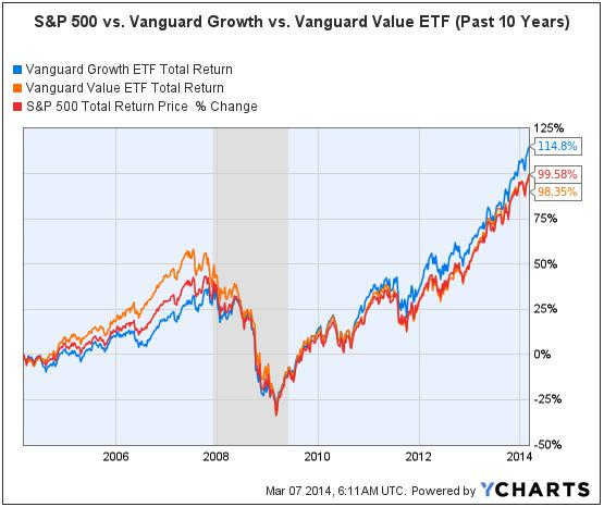 S&P 500 vs. Vanguard Growth & Value (March 6 2004 to March 6 2014)