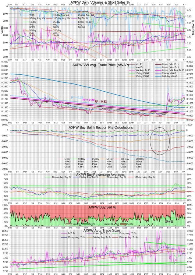 AXPW Intra-day Statistics Chart Test IP Calculations 20140408