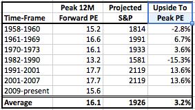 Peak PE Table