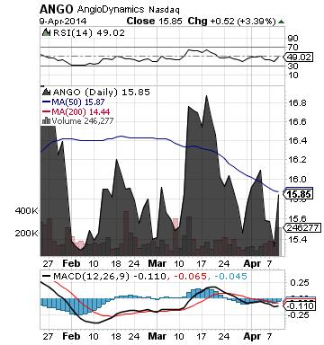 https://static.seekingalpha.com/uploads/2014/4/10/saupload_ango_chart.png