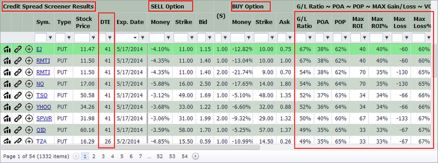 Option Credit Spread Screener / Writing Credit Spreads