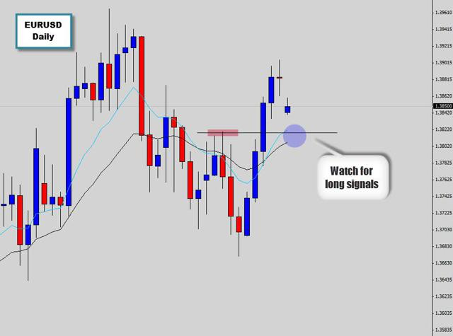 waiting to buy eurusd from support