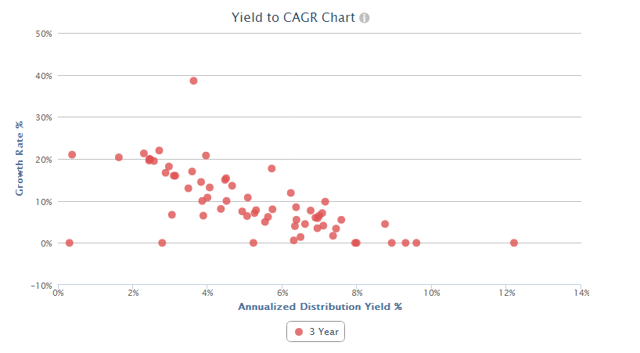 Midstream Sector Yield to Projeted Distribution CAGR