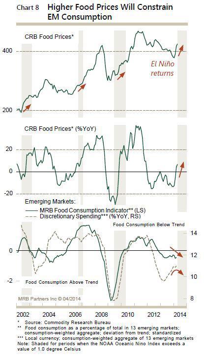 El Niño, CRB food prices, and EM consumption