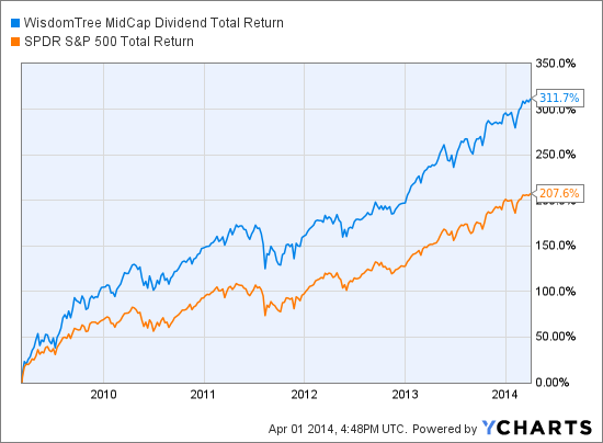 DON Total Return Price Chart