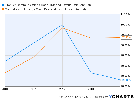 FTR Cash Dividend Payout Ratio (Annual) Chart