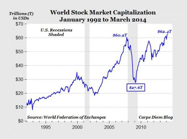 global stock rally world market cap reached record high Stock Market Today Live Chart