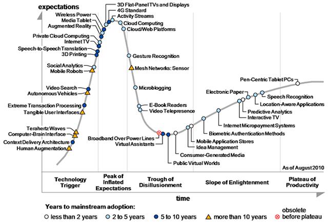 Emergent Technology Hype Cycle Curve, source Gartner Inc. 2010