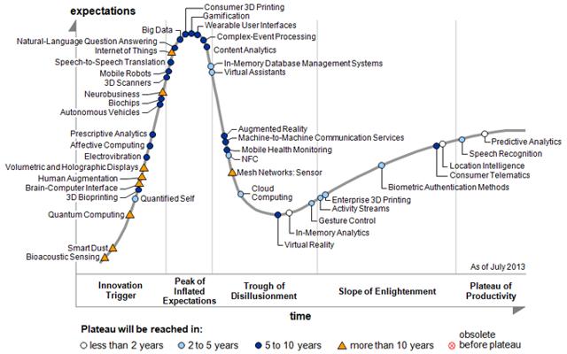 Emergent Technology Hype Cycle Curve, source Gartner Inc. 2013