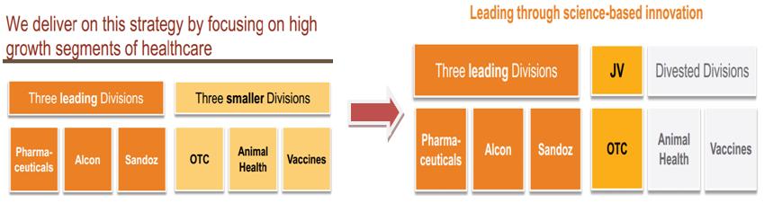 novartis ag science based business