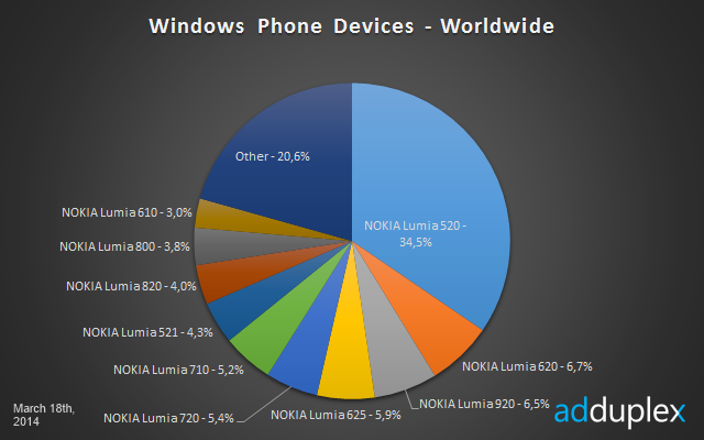 Nokia: 50 Million Windows Phone Sales Possible For 2014