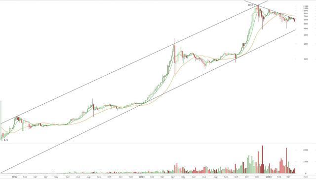 Bitcoin long term chart