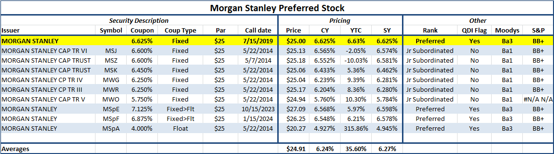 Morgan Stanley - Better Than Goldman But Fixed Forever