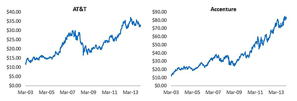 AT&T Accenture Stock Price Performance