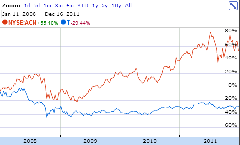 Stock Price of AT&T vs Accenture from 2008 - 2011