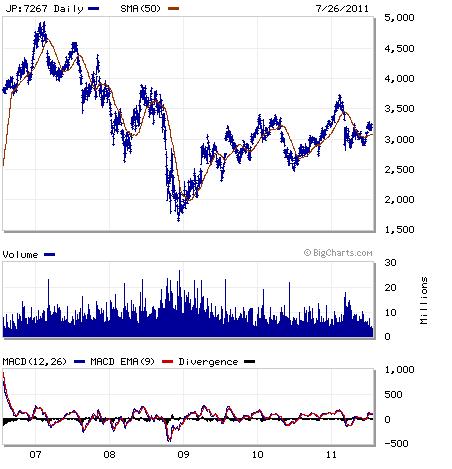 Honda 5 Year Chart