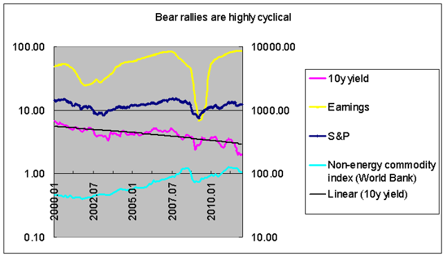 high cyclicality of bear rallies