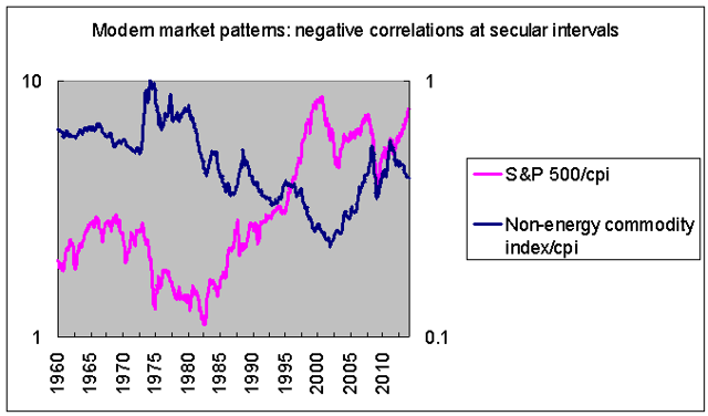 relationship between stocks and commodities in modern market