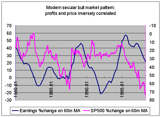 stocks counter-cyclical during bull markets