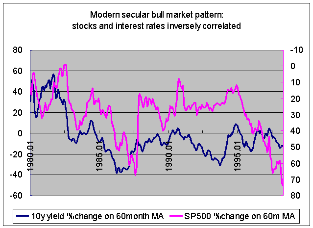 stocks counter-cyclical during markets. really.