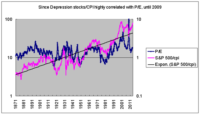 secular bull markets and P/E expansion--is that redundant?
