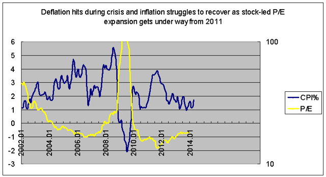 Onset of disinflation in 2000s