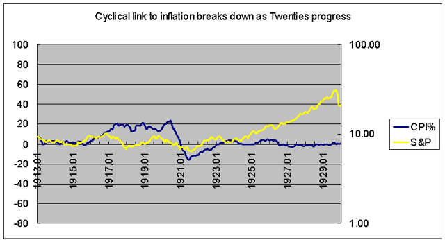 Stocks and inflation 1920s