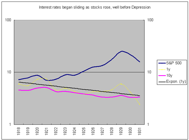 stocks and interest rates 1920s